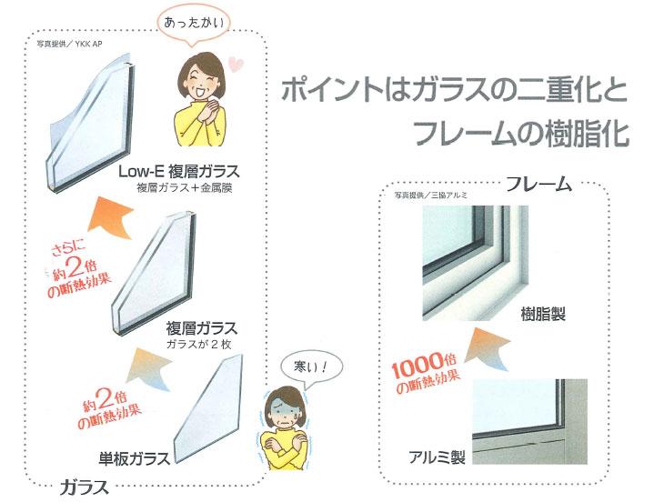 寒さの原因は窓