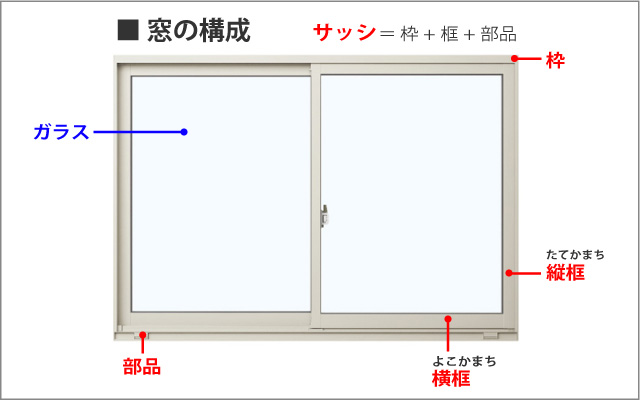 窓の構成画像