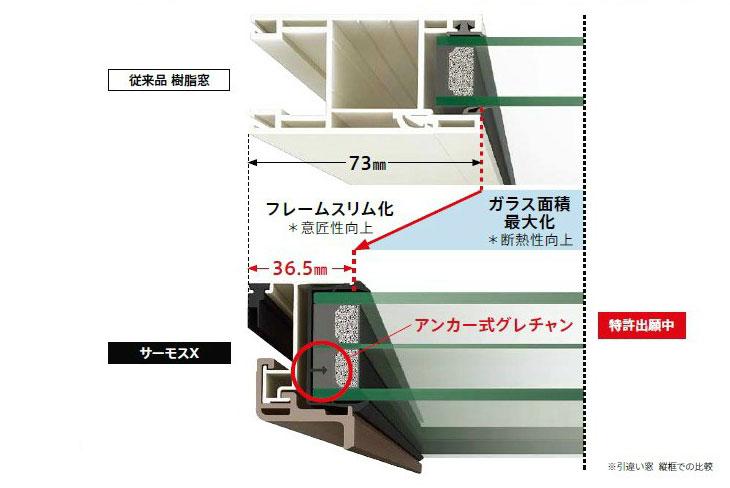 従来品樹脂窓とサーモスX