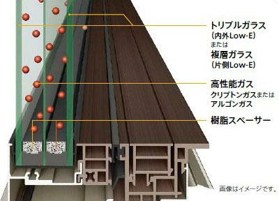 高性能ガラス(画像2)