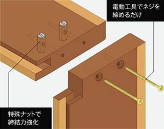 電動工具でネジを締めるだけ/特殊ナットで締結力強化
